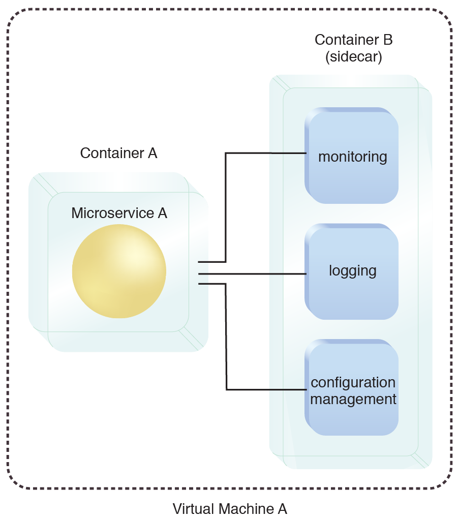 Container Sidecar: Microservice A and the set of utility components are isolated from each other on separate containers and hosted on the same Virtual Machine A.