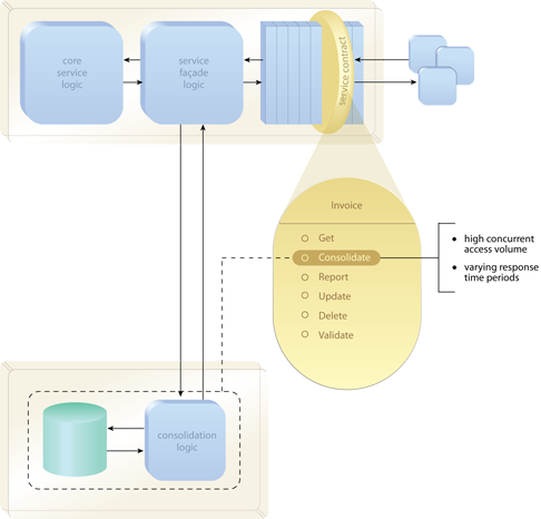 Distributed Capability: The logic for the Consolidate operation is relocated to a separate physical environment. A service façade component interacts with the consolidation logic on behalf of the Invoice service contract.