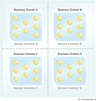 Domain Inventory: An enterprise partitioned into domain service inventories, each representing a pre-defined domain.