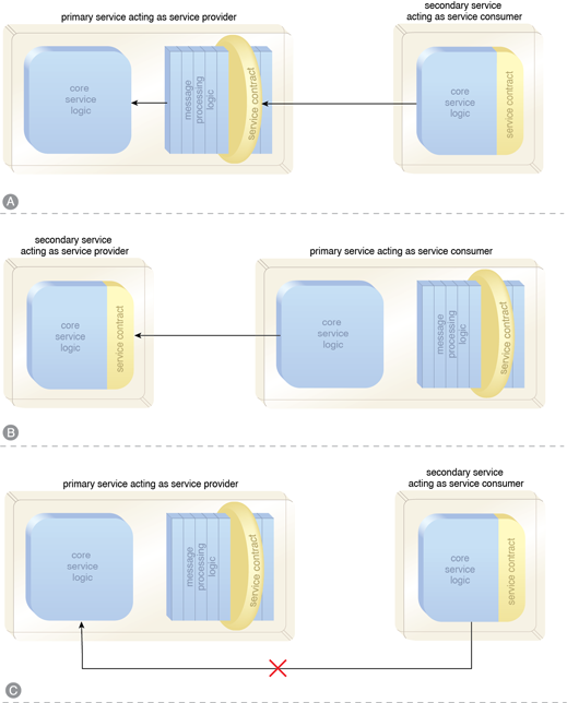 Dual Protocols: An enterprise partitioned into domain service inventories, each representing a pre-defined domain.