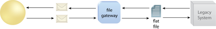 File Gateway: File gateway logic acts as a mediator between a service and a flat-file-based legacy system.