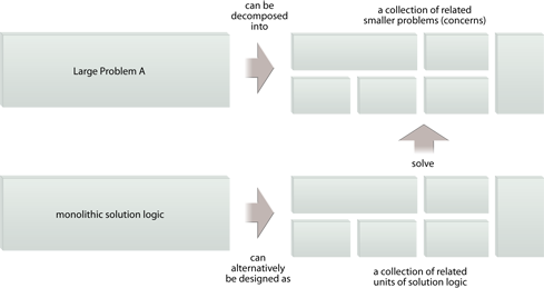 Functional Decomposition: Distributed computing is based on an approach where a large problem is decomposed and its corresponding solution logic is distributed across individual solution logic units. On its own, this pattern results in the decomposition of the larger problem into smaller problems, as shown in the top part of this figure. The actual definition of solution logic units occurs through the application of subsequent patterns in this chapter.