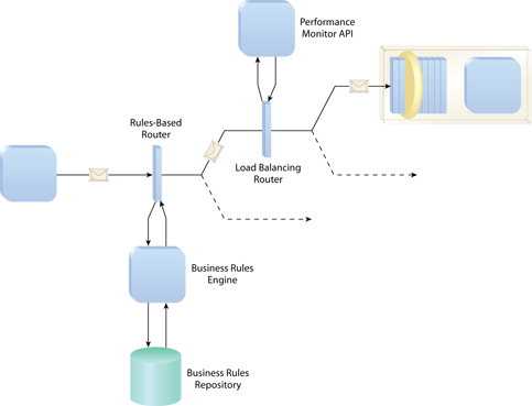 Intermediate Routing: A message passes through two router agents before it arrives at its destination. The Rules-Based Router identifies the target service based on a business rule that the agent dynamically retrieves and interprets, as a consequence of Rules Centralization. The Load Balancing Router then checks current usage statistics for that service before it decides which instance or redundant implementation of the service to send the message to.