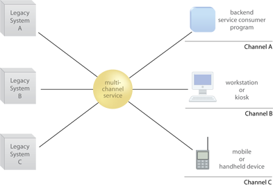 Multi-Channel Endpoint: The multi-channel service acts as the central contact point for different channel-based solutions (right) and legacy systems (left).