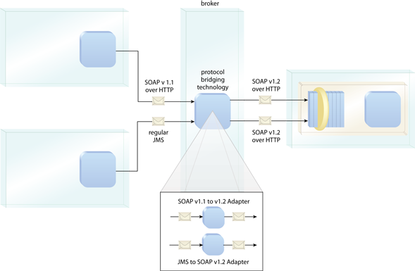 Protocol Bridging: The consumer programs interact with a middle-tier broker that provides protocol bridging features. Separate protocol adapters are used to translate the two incompatible protocols to the required SOAP version 1.2 over HTTP. The broker then transmits the messages to the service on behalf of the consumers.