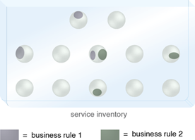 Rules Centralization: Just two business rules can find their way into several different business services and, in this case, even a utility service. A global change to either rule will therefore impact multiple services.