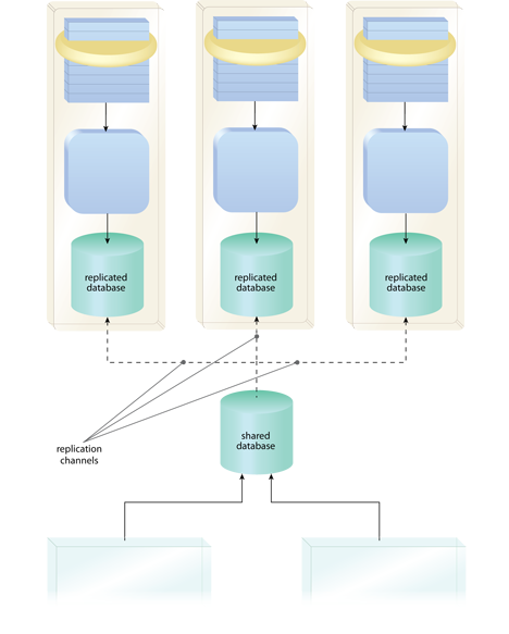 Service Data Replication: By providing each service its own replicated database, autonomy is increased and the strain on the shared central database is also reduced.