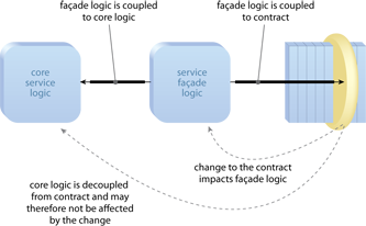 Service Façade: Facade logic is placed in between the contract and the core service logic. This allows the core service logic to remain decoupled from the contract.