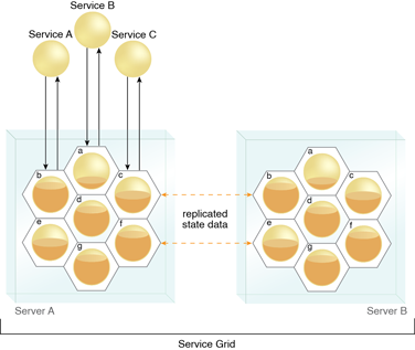 Service Grid: A service grid establishes replicated instances of stateful grid services across different server machines, resulting in increased scalability and reliability of state data. (A grid service is represented by the standard service symbol enclosed in a honeycomb cell.)