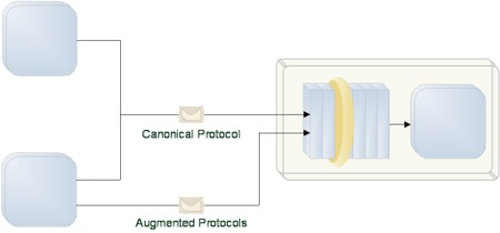 Augmented Protocols: A consumer has the option of sending a message using the Canonical Protocol, or the option of sending the message using Augmented Protocols for improved quality of service.