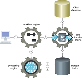 Workflow Engine: Figure 1 - A client first creates a workflow job using the workflow engine (1). As the first step of the configuration job, the workflow engine triggers a data ingress job (2), which is executed by the data transfer engine in the form of a data import from a CRM database (3). The imported data is then persisted in the storage device (4). As part of the second step of the configuration job, the workflow engine then triggers the processing engine for the execution of a data processing job (5). In response, the processing engine retrieves the required data from the storage device (6), executes the data processing job, and then persists the results back to the storage device (7).