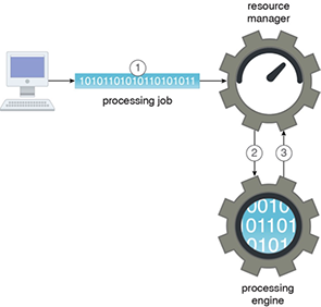 Processing Engine: Figure 1 - A processing job is submitted to the resource manager (1). The resource manager then allocates an initial set of resources and forwards the job to the processing engine (2), which then requests further resources from the resource manager (3).