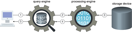Query Engine: Figure 1 - A client performs a simple aggregation query on the data persisted in the storage device (1). The query engine creates a query execution plan and creates jobs that need to be executed on the processing engine (2). The processing engine retrieves the required data from the storage device (3) and then executes the required jobs. The results are then forwarded to the query engine (4), which sends the results back to the client after further processing (5).