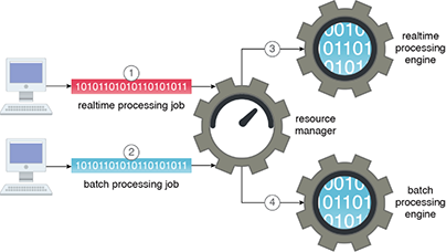Resource Manager: Figure 1 - A realtime processing job (1) and a batch processing job (2) are submitted for execution. The resource manager allocates resources according to the job workload requirements and then schedules the jobs on a realtime processing engine (3) and a batch processing engine (4) respectively.