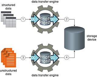 Storage Device: Figure 1 - Structured data is imported into a storage device (1) using a data transfer engine (2). Unstructured data is imported (3) using another type of data transfer engine (4).