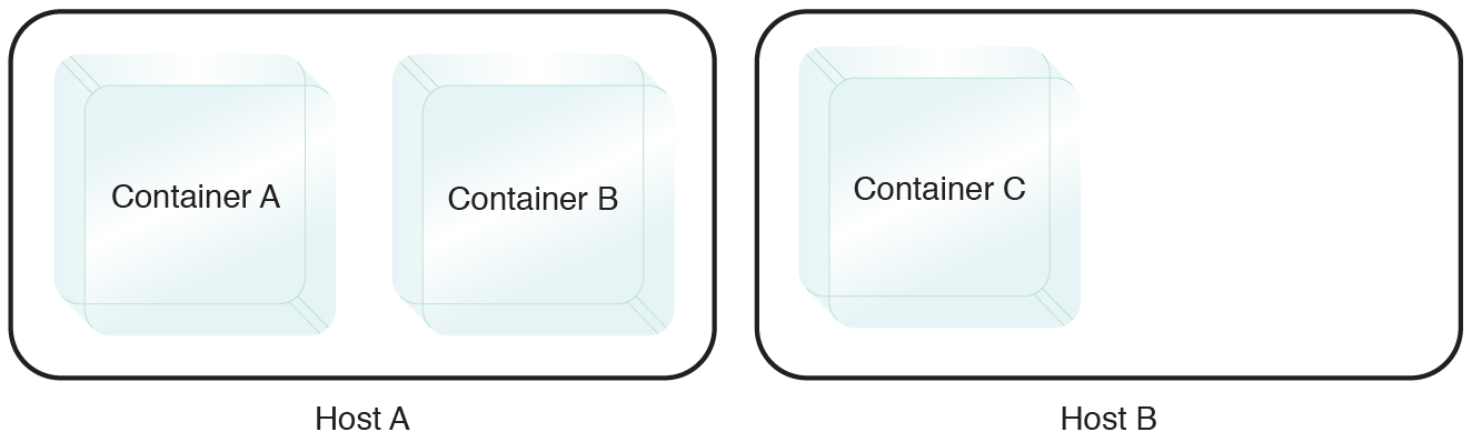 Multi-Container Isolation Control: Even if the environment is rebalanced to distribute the workloads, Containers A and B are not moved and remain on the same host.