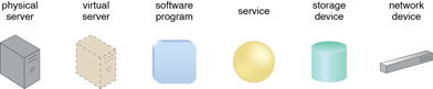 IT Resource: Examples of common IT resources and their corresponding symbols.