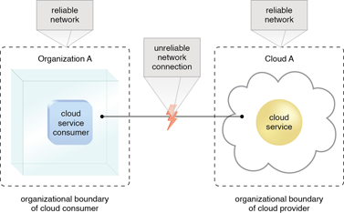 Reduced Operational Governance Control: An unreliable network connection compromises the quality of communication between cloud consumer and cloud provider environments.