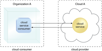 Cloud Consumer: A cloud consumer (Organization A) interacts with a cloud service from a cloud provider (that owns Cloud A). Within Organization A, the cloud service consumer is being used to access the cloud service.