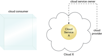 Cloud Service Owner : A cloud provider becomes a cloud service owner if it deploys its own cloud service, typically for other cloud consumers to use.