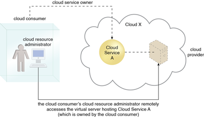 Cloud Resource Administrator: A cloud resource administrator can be with a cloud consumer organization and administer remotely accessible IT resources that belong to the cloud consumer.