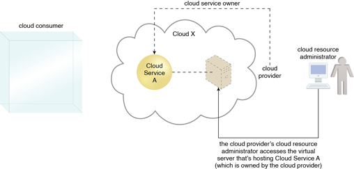 Cloud Resource Administrator: A cloud resource administrator can be with a cloud provider organization for which it can administer the cloud provider's internally and externally available IT resources.