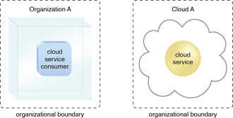 Organizational Boundary: Organizational boundaries of a cloud consumer (left), and a cloud provider (right), represented by a broken line notation.