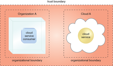 Trust Boundary: An extended trust boundary encompasses the organizational boundaries of the cloud provider and the cloud consumer.