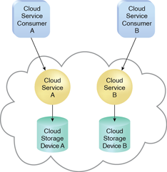 Multitenancy (and Resource Pooling): In a singletenant environment, each cloud consumer has a separate IT resource instance.