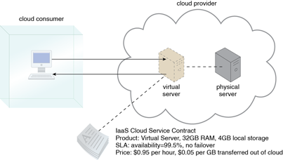 Infrastructure-as-a-Service (IaaS): A cloud consumer is using a virtual server within an IaaS environment. Cloud consumers are provided with a range of contractual guarantees by the cloud provider, pertaining to characteristics such as capacity, performance, and availability.