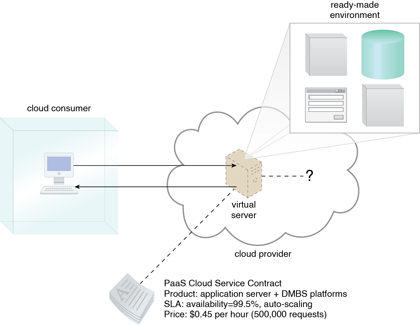 Platform-as-a-Service (PaaS): A cloud consumer is accessing a readymade PaaS environment. The question mark indicates that the cloud consumer is intentionally shielded from the implementation details of the platform.