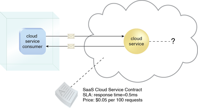Software-as-a-Service (SaaS): The cloud service consumer is given access the cloud service contract, but not to any underlying IT resources or implementation details.