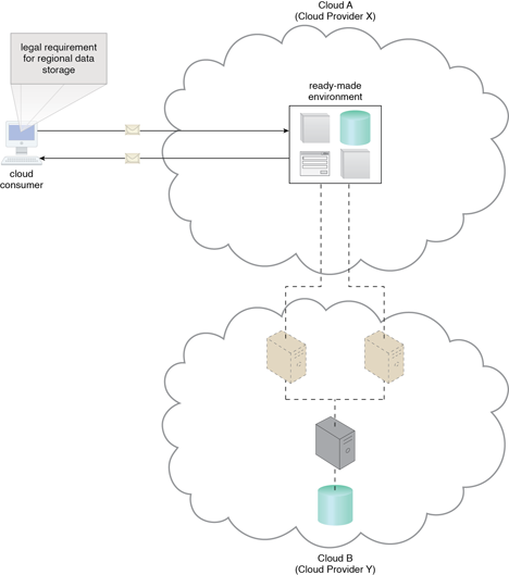 Combining Cloud Delivery Models: An example of a contract between Cloud Providers X and Y, in which services offered by Cloud Provider X are physically hosted on virtual servers belonging to Cloud Provider Y. Sensitive data that is legally required to stay in a specific region is physically kept in Cloud B, which is physically located in that region.