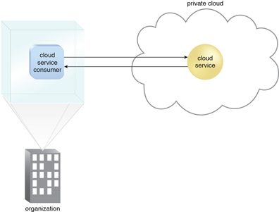 Private Clouds: A cloud service consumer in the organization's onpremise environment accesses a cloud service hosted on the same organization's private cloud via a virtual private network.