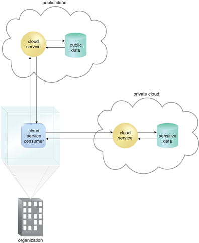 Hybrid Clouds: An organization using a hybrid cloud architecture that utilizes both a private and public cloud.