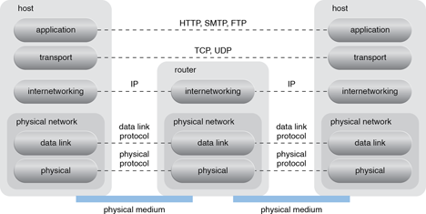 Router-Based Interconnectivity: A generic view of the Internet reference model and protocol stack.