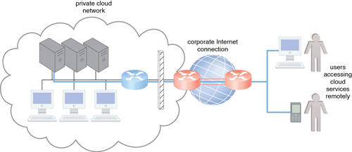Technical and Business Considerations: The internetworking architecture of a private cloud. The physical IT resources that constitute the cloud are located and managed within the organization.