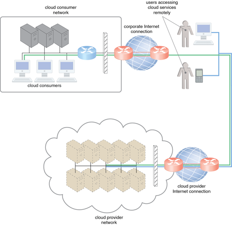Technical and Business Considerations: The internetworking architecture of an Internetbased cloud deployment model. The Internet is the connecting agent between nonproximate cloud consumers, roaming endusers, and the cloud provider's own network.