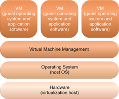 Hardware-based and Operating System-based Virtualization : The different logical layers of operating systembased virtualization, in which the VM is first installed into a full host operating system and subsequently used to generate virtual machines.