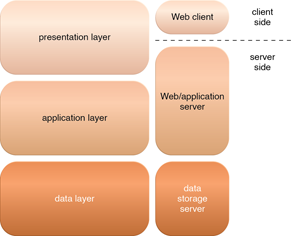 Web Applications: The three basic architectural tiers of Web applications.